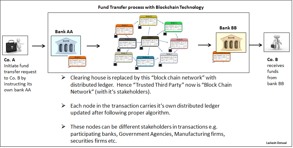Fig 2: Fund Transfer with Blockchain Technology