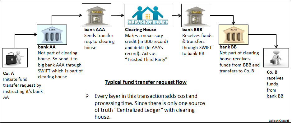 Fig 1: Typical Fund Transfer Process with Clearing House (Intermediary)